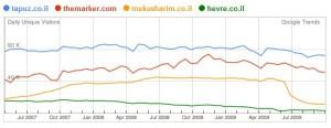 רשתות חברתיות בישראל לפי google trends