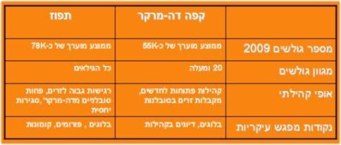 """השוואה: קהילות """"קפה דה-מרקר"""" ו""""תפוז"""""""