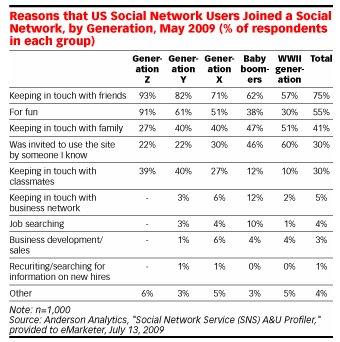 סיבות לשימוש במדיה חברתית לפי חתך גיל 2009