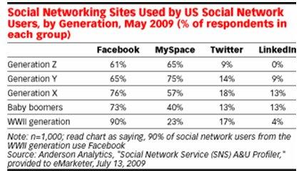 השימוש במדיה חברתית לפי גיל / דור ב- 2009