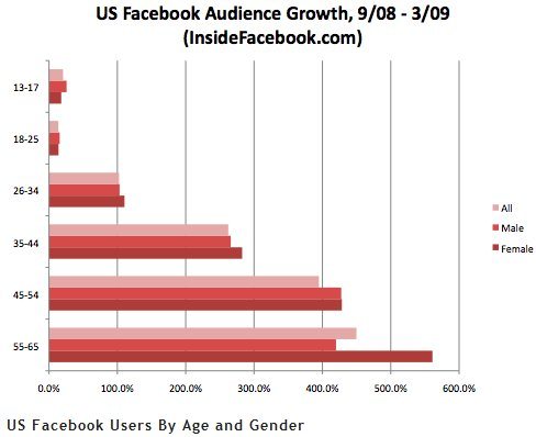 יותר מבוגרים משנה לשנה בפייסבוק