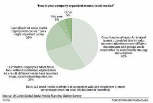 מודלים למדיה חברתית בארגון