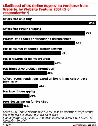 מה משכנע קונים לרכוש ברשת