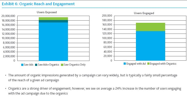 impressions & engagements on facebook