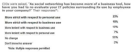מדיניות מנהלי  טכנולוגיה CIO על פי סקר של רוברט האלף