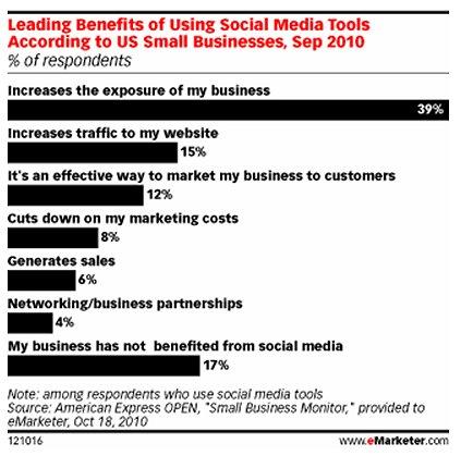 איור 2- עסקים קטנים במדיה חברתית