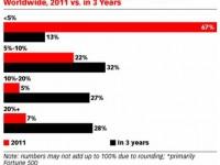 """""""לאן ילך תקציב מדיה חברתית ב 2012"""""""