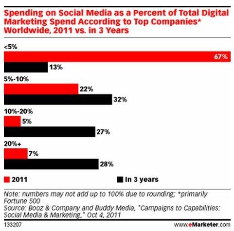 הוצאה על מדיה חברתית כאחוז מסך תקציב השיווק הדיגיטאלי