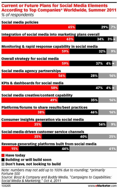 פיזור תקציב מדיה חברתית על פי הערוצים השונים- שנה שעברה ולשים הקרובות