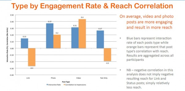 Engagement Rate & Reach Correlation on facebook