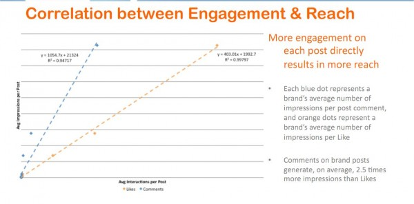engagement & reach on facebook