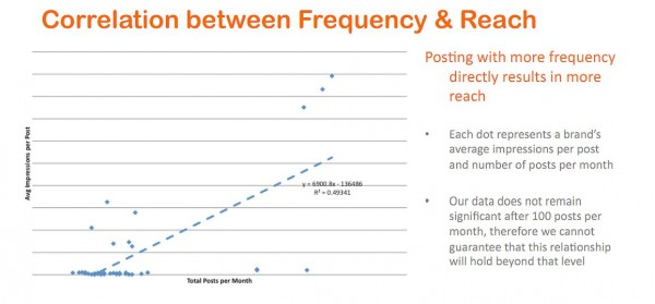 frequency & reachon facebook