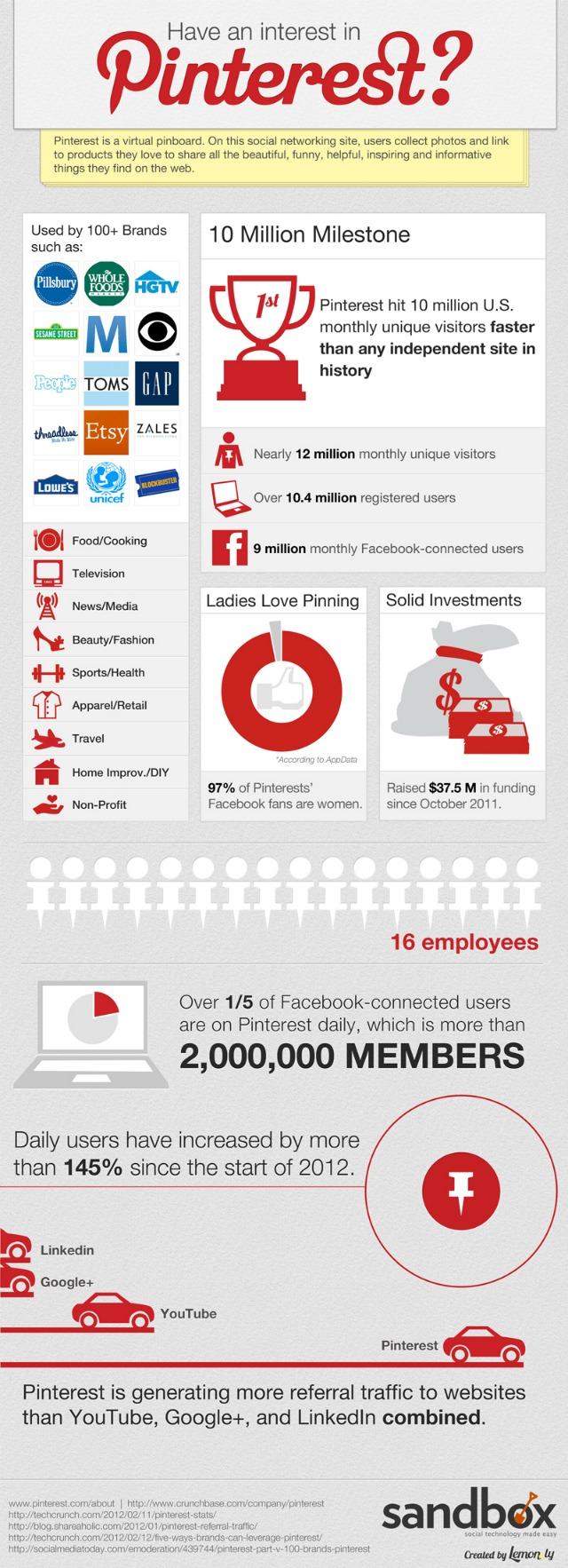 Pinterest-infographic-2012