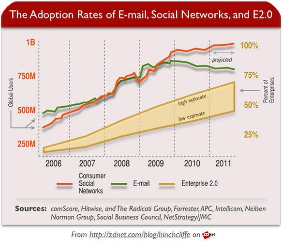 קצב אימוץ טכנולוגיות Web 2.0 בארגונים