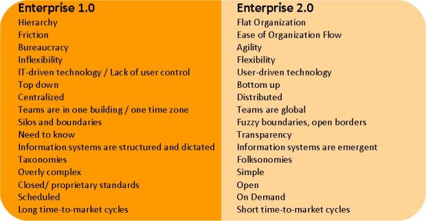 enterprise 2.0 למול Enterprise 1.0 . הארגון עד היום לעומת המודל החדש