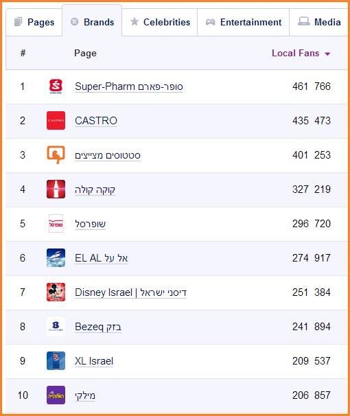 מי מוביל בפייסבוק- מותגים מובילים בפייסבוק ינואר 2014 על פי Facebakers.com